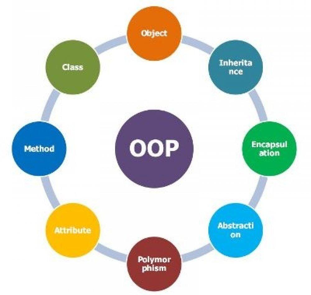 Khái niệm hướng đối tượng (OOP) trong Java (Phần  24)