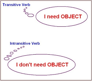Nội động từ Ngoại động từ trong Tiếng Anh
