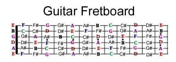 Thể loại nhạc phổ biến dành cho Guitar.