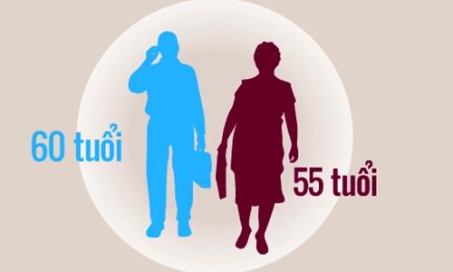 Có nên nâng độ tuổi nghỉ hưu của người lao động?