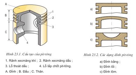 Giải bài tập SGK Công nghệ lớp 11 bài 23: Cơ cấu trục khuỷu thanh