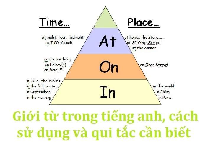 Giới từ trong tiếng Anh, cách sử dụng và quy tắc cần biết